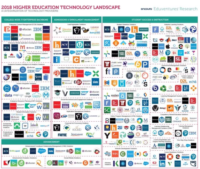 HE technology landscape